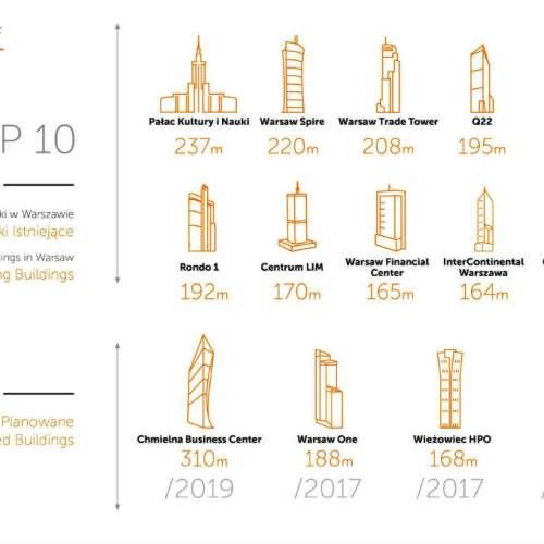 Powierzchnia biurowa w Warszawie – od biur w kamienicach do luksusowych wież