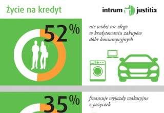 Życie na kredyt? Polacy są na tak